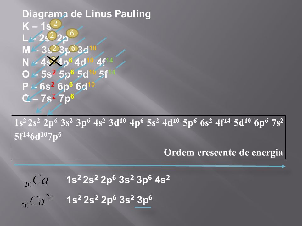 1s 2 2s 2 2p 6 3s 2 3p 6 4s 2 3d 10 4p 6 5s 2 4d 10 5p 6 6s 2 4f 14 5d 10 6p 6 7s 2 5f 14 6d 10 7p 6 Ordem crescente de energia Diagrama de Linus Pauling K – 1s 2 L – 2s 2 2p 6 M – 3s 2 3p 6 3d 10 N – 4s 2 4p 6 4d 10 4f 14 O – 5s 2 5p 6 5d 10 5f 14 P – 6s 2 6p 6 6d 10 Q – 7s 2 7p 6 1s 2 2s 2 2p 6 3s 2 3p 6 4s 2 1s 2 2s 2 2p 6 3s 2 3p 6 2 2 2 2 6 6