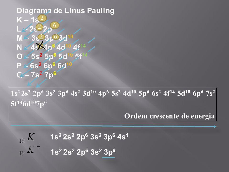 1s 2 2s 2 2p 6 3s 2 3p 6 4s 2 3d 10 4p 6 5s 2 4d 10 5p 6 6s 2 4f 14 5d 10 6p 6 7s 2 5f 14 6d 10 7p 6 Ordem crescente de energia Diagrama de Linus Pauling K – 1s 2 L – 2s 2 2p 6 M – 3s 2 3p 6 3d 10 N – 4s 2 4p 6 4d 10 4f 14 O – 5s 2 5p 6 5d 10 5f 14 P – 6s 2 6p 6 6d 10 Q – 7s 2 7p 6 2 2 2 1 6 6 1s 2 2s 2 2p 6 3s 2 3p 6 4s 1 1s 2 2s 2 2p 6 3s 2 3p 6