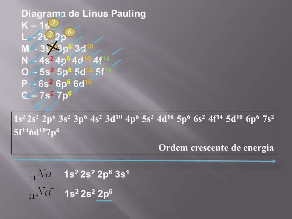 1s 2 2s 2 2p 6 3s 2 3p 6 4s 2 3d 10 4p 6 5s 2 4d 10 5p 6 6s 2 4f 14 5d 10 6p 6 7s 2 5f 14 6d 10 7p 6 Ordem crescente de energia Diagrama de Linus Pauling K – 1s 2 L – 2s 2 2p 6 M – 3s 2 3p 6 3d 10 N – 4s 2 4p 6 4d 10 4f 14 O – 5s 2 5p 6 5d 10 5f 14 P – 6s 2 6p 6 6d 10 Q – 7s 2 7p 6 1s 2 2s 2 2p 6 3s 1 1s 2 2s 2 2p 6 2 2 1 6