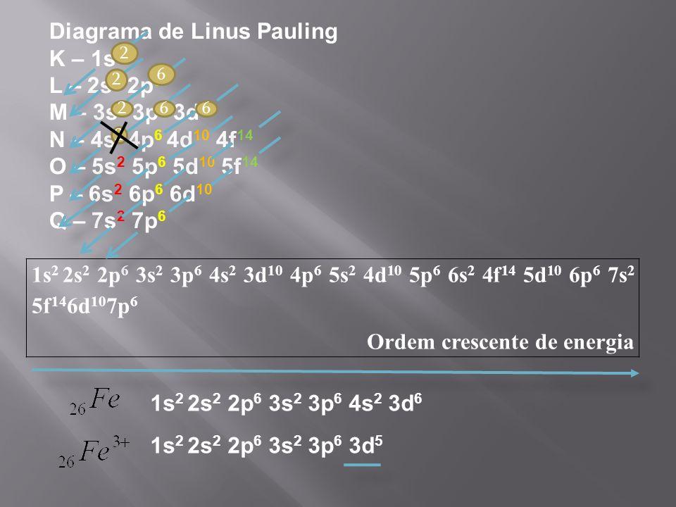 1s 2 2s 2 2p 6 3s 2 3p 6 4s 2 3d 10 4p 6 5s 2 4d 10 5p 6 6s 2 4f 14 5d 10 6p 6 7s 2 5f 14 6d 10 7p 6 Ordem crescente de energia Diagrama de Linus Pauling K – 1s 2 L – 2s 2 2p 6 M – 3s 2 3p 6 3d 10 N – 4s 2 4p 6 4d 10 4f 14 O – 5s 2 5p 6 5d 10 5f 14 P – 6s 2 6p 6 6d 10 Q – 7s 2 7p 6 2 2 2 2 6 6 1s 2 2s 2 2p 6 3s 2 3p 6 4s 2 3d 6 1s 2 2s 2 2p 6 3s 2 3p 6 3d 5 6