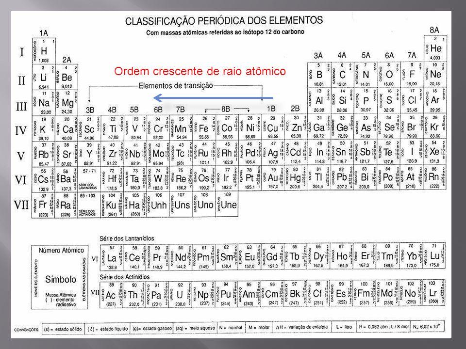 RAIO ATÔMICO I. Os metais 29 Cu, 26 Fe, 25 Mn e 24 Cr na seqüência estabelecida estão em ordem decrescente de raio atômico.