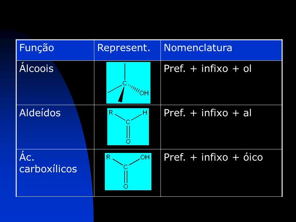 FunçãoRepresent.Nomenclatura ÁlcooisPref. + infixo + ol AldeídosPref. + infixo + al Ác. carboxílicos Pref. + infixo + óico