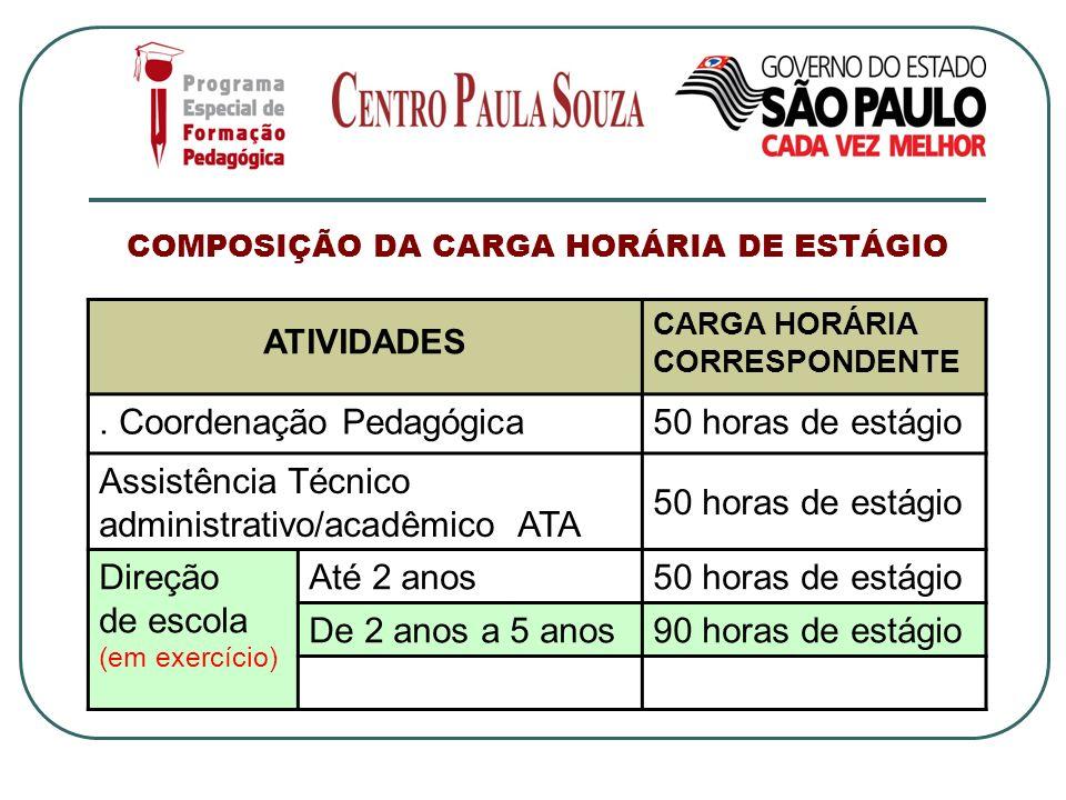 COMPOSIÇÃO DA CARGA HORÁRIA DE ESTÁGIO ATIVIDADES CARGA HORÁRIA CORRESPONDENTE. Coordenação Pedagógica50 horas de estágio Assistência Técnico administ