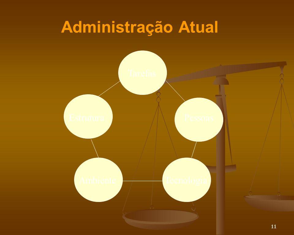11 Administração Atual Tarefas EstruturaPessoas AmbienteTecnologia
