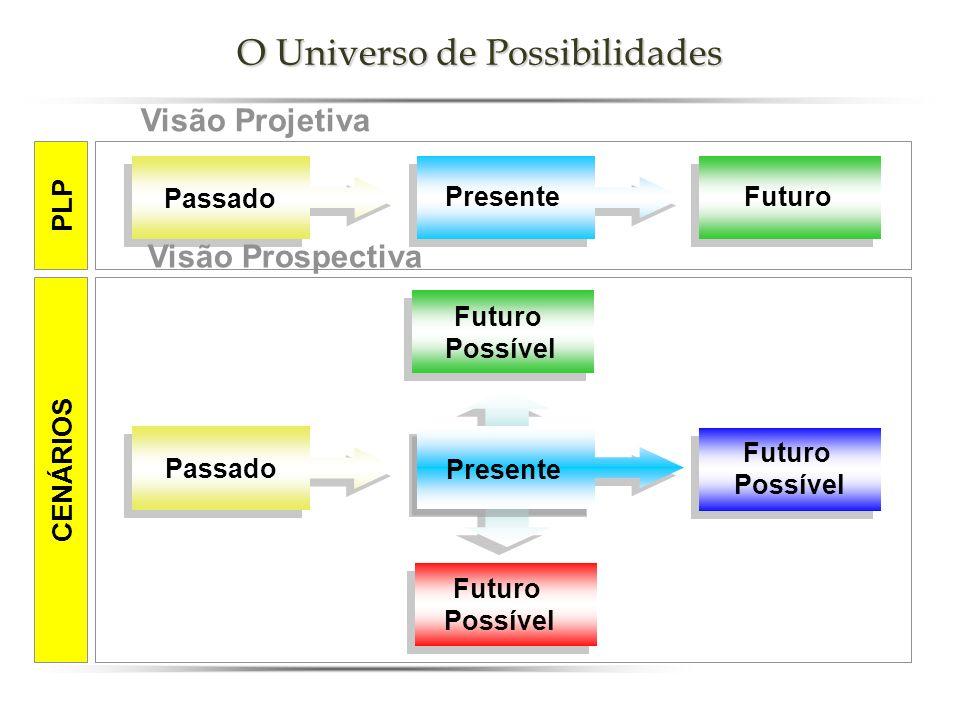 Passado Presente Futuro Possível Futuro Possível Futuro Possível CENÁRIOS Visão Projetiva Visão Prospectiva PLP O Universo de Possibilidades