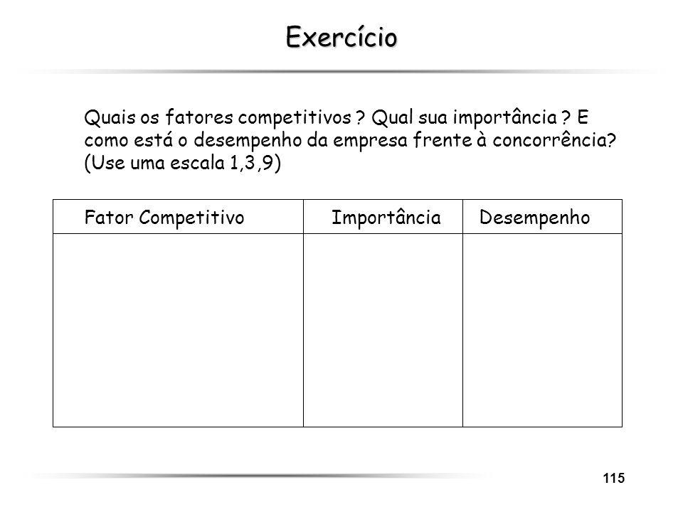 115 Exercício Quais os fatores competitivos ? Qual sua importância ? E como está o desempenho da empresa frente à concorrência? (Use uma escala 1,3,9)