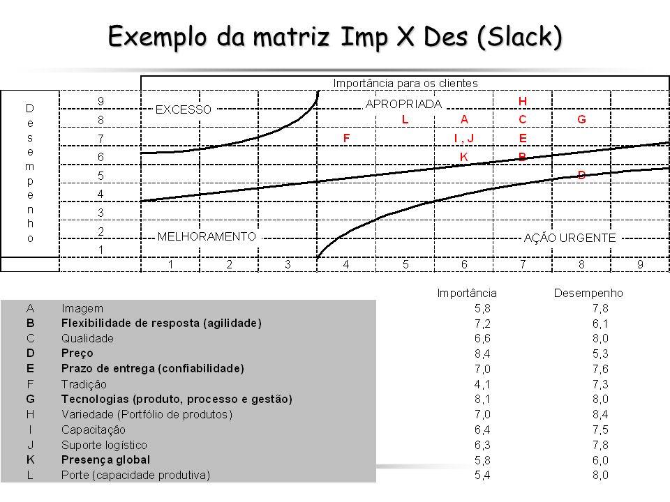 Exemplo da matriz Imp X Des (Slack)