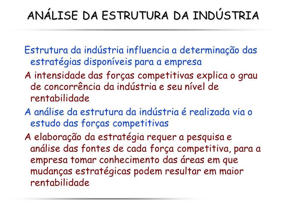 ANÁLISE DA ESTRUTURA DA INDÚSTRIA Estrutura da indústria influencia a determinação das estratégias disponíveis para a empresa A intensidade das forças