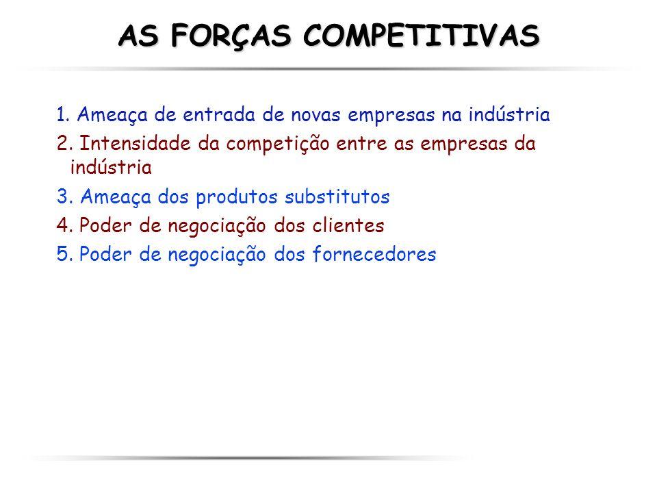 AS FORÇAS COMPETITIVAS 1. Ameaça de entrada de novas empresas na indústria 2. Intensidade da competição entre as empresas da indústria 3. Ameaça dos p