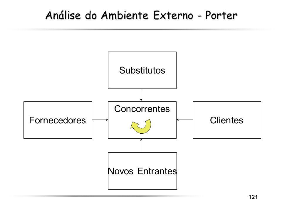 121 FornecedoresClientes Substitutos Novos Entrantes Concorrentes Análise do Ambiente Externo - Porter