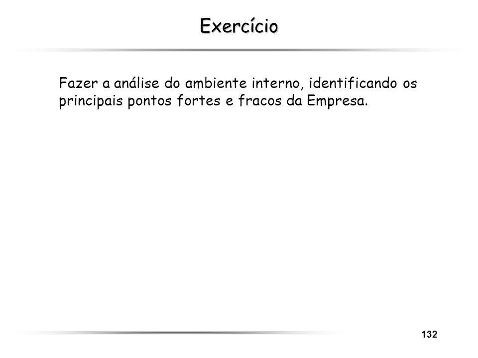 132 Exercício Fazer a análise do ambiente interno, identificando os principais pontos fortes e fracos da Empresa.