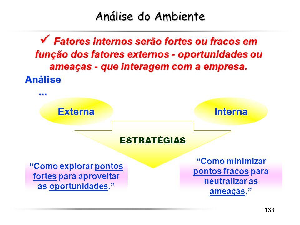 133 Análise do Ambiente Fatores internos serão fortes ou fracos em função dos fatores externos - oportunidades ou ameaças - que interagem com a empres
