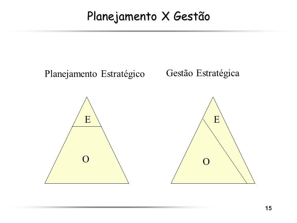 15 Planejamento X Gestão E O O E Planejamento Estratégico Gestão Estratégica