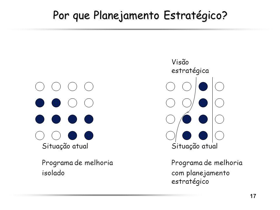 17 Por que Planejamento Estratégico? Visão estratégica Situação atualSituação atual Programa de melhoria Programa de melhoria isoladocom planejamento