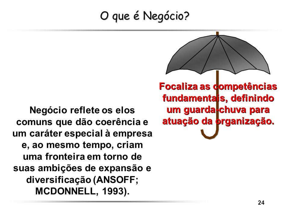 24 O que é Negócio? Focaliza as competências fundamentais, definindo um guarda-chuva para atuação da organização. Negócio reflete os elos comuns que d