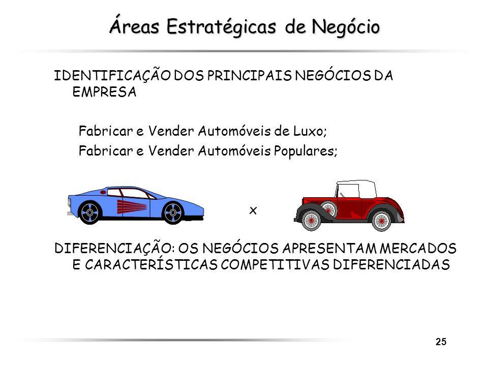 25 Áreas Estratégicas de Negócio IDENTIFICAÇÃO DOS PRINCIPAIS NEGÓCIOS DA EMPRESA Fabricar e Vender Automóveis de Luxo; Fabricar e Vender Automóveis P