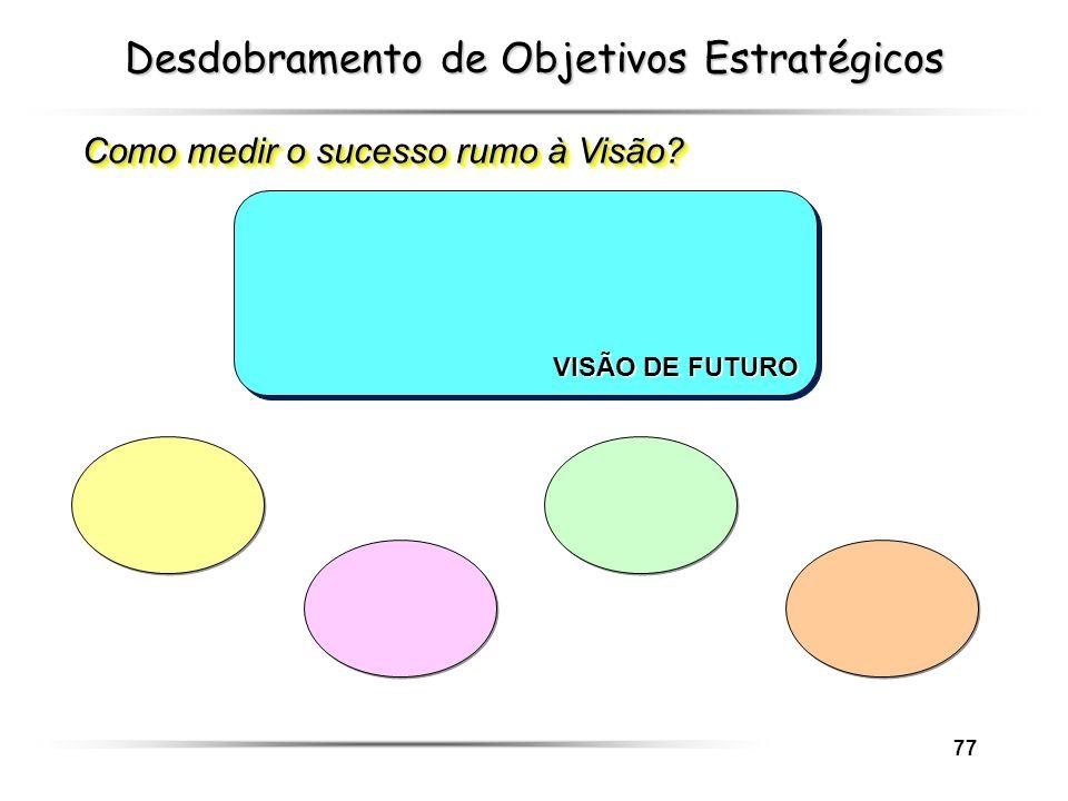 77 Desdobramento de Objetivos Estratégicos Como medir o sucesso rumo à Visão? VISÃO DE FUTURO