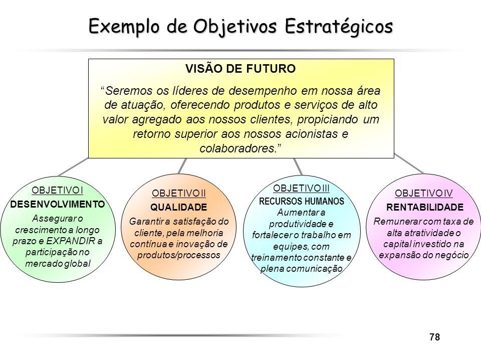 78 Exemplo de Objetivos Estratégicos OBJETIVO I DESENVOLVIMENTO Assegurar o crescimento a longo prazo e EXPANDIR a participação no mercado global OBJE