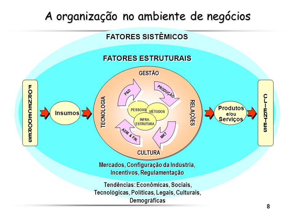 8 A organização no ambiente de negócios PESSOAS MÉTODOS INFRA- ESTRUTURA P&D PRODUÇÃO MKT ADM. & FIN. GESTÃO CULTURA RELAÇÕES TECNOLOGIA FATORES SISTÊ