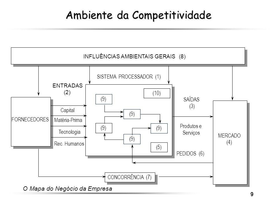 9 CONCORRÊNCIA (7) MERCADO (4) INFLUÊNCIAS AMBIENTAIS GERAIS (8) (10) SISTEMA PROCESSADOR (1) ENTRADAS (2) SAÍDAS (3) Capital Matéria-Prima Tecnologia