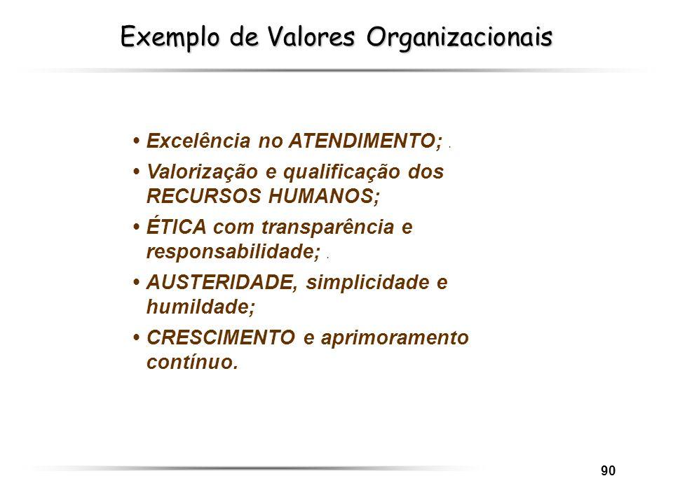 90 Exemplo de Valores Organizacionais Excelência no ATENDIMENTO;. Valorização e qualificação dos RECURSOS HUMANOS; ÉTICA com transparência e responsab