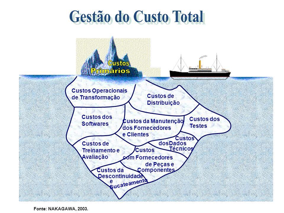 Custos Operacionais de Transformação Custos de Distribuição Custos dos Softwares Custos da Manutenção dos Fornecedores e Clientes Custos dos Testes Cu