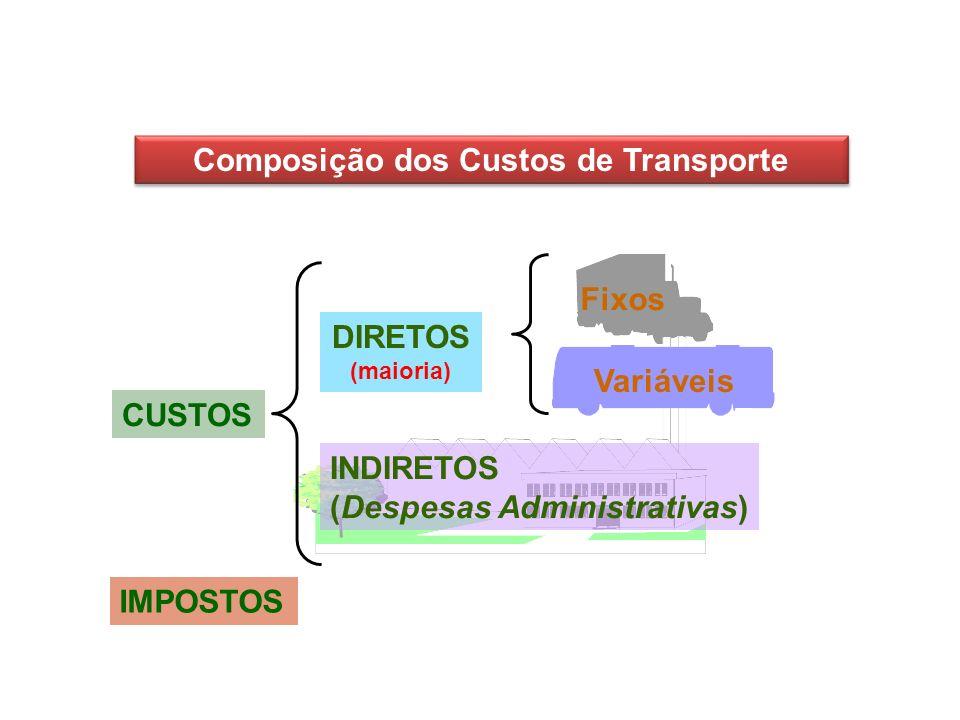 Composição dos Custos de Transporte INDIRETOS (Despesas Administrativas) DIRETOS (maioria) CUSTOS Variáveis Fixos IMPOSTOS