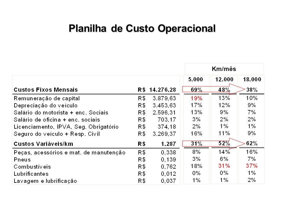Planilha de Custo Operacional Km/mês