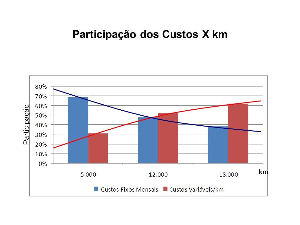 Participação dos Custos X km km Participação