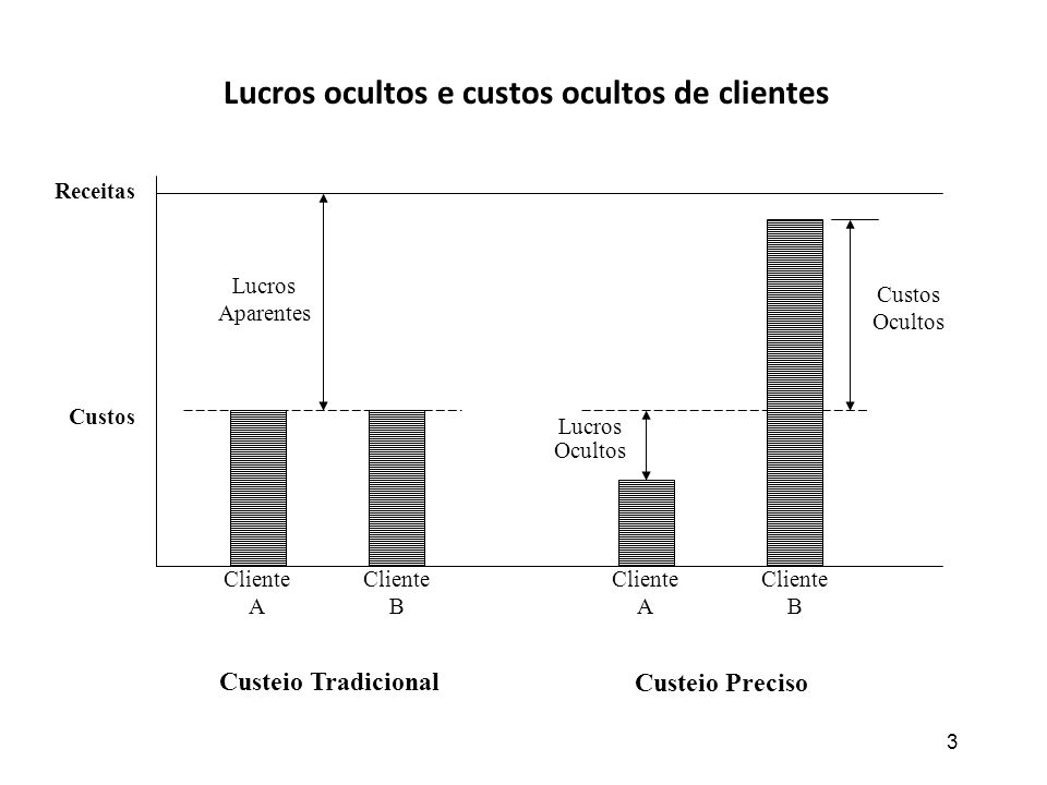 3 Receitas Custos Lucros Aparentes Custos Ocultos Lucros Ocultos Custeio Tradicional Custeio Preciso Cliente A Cliente B Cliente A Cliente B Lucros oc