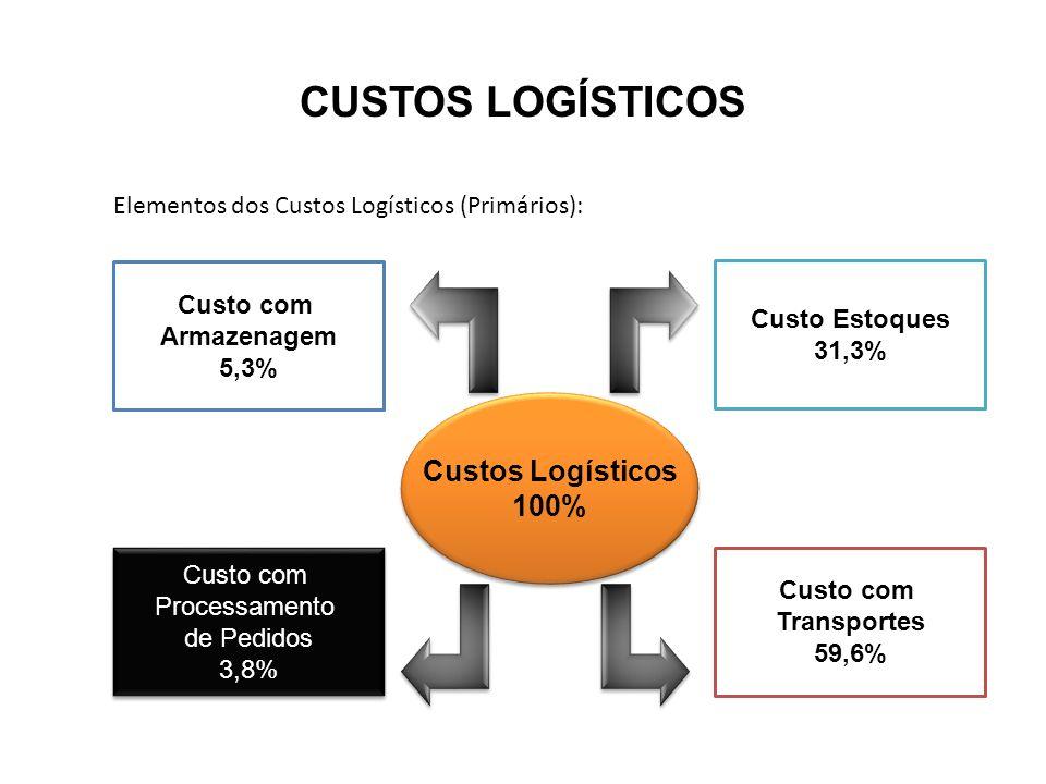 CUSTOS LOGÍSTICOS Elementos dos Custos Logísticos (Primários): Custos Logísticos 100% Custos Logísticos 100% Custo com Armazenagem 5,3% Custo com Proc
