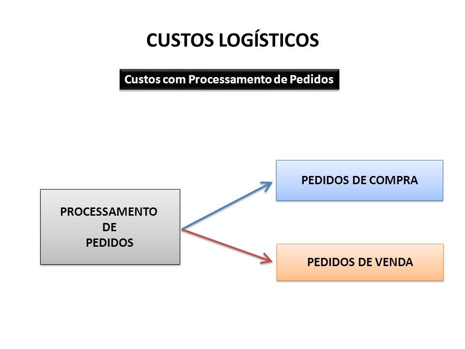 CUSTOS LOGÍSTICOS Custos com Processamento de Pedidos PROCESSAMENTO DE PEDIDOS PROCESSAMENTO DE PEDIDOS PEDIDOS DE COMPRA PEDIDOS DE VENDA