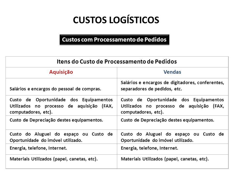 CUSTOS LOGÍSTICOS Custos com Processamento de Pedidos Itens do Custo de Processamento de Pedidos AquisiçãoVendas Salários e encargos do pessoal de com