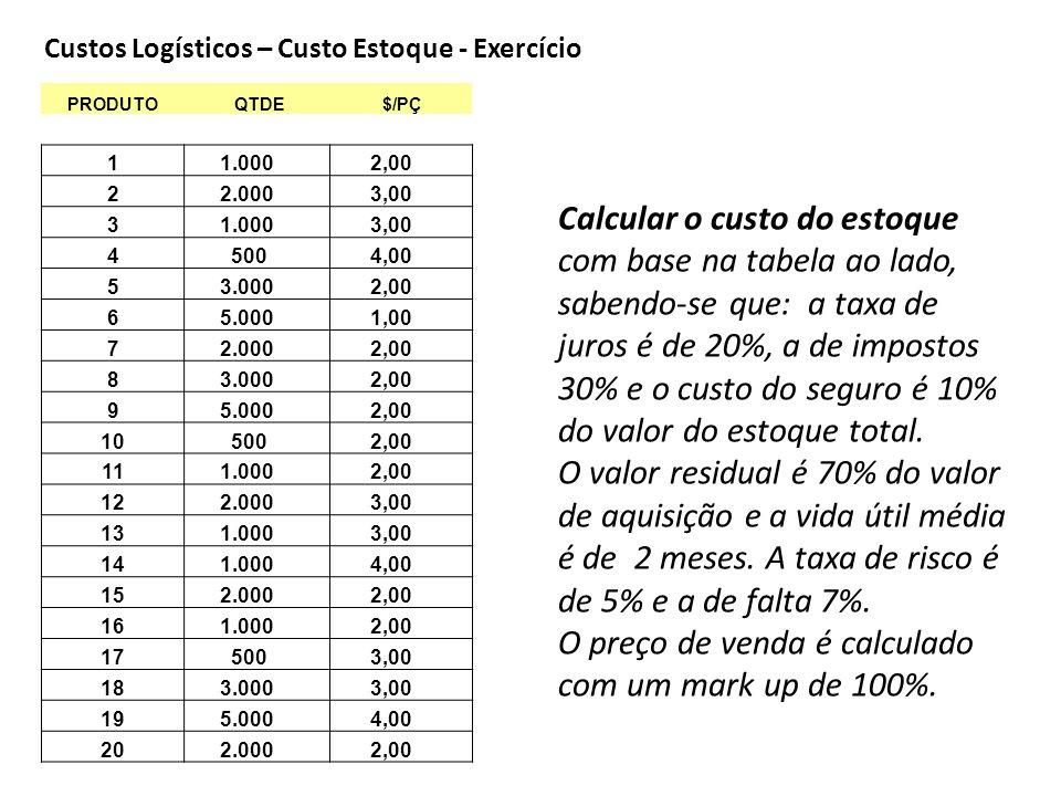 Custos Logísticos – Custo Estoque - Exercício PRODUTO QTDE $/PÇ 1 1.000 2,00 2 2.000 3,00 3 1.000 3,00 4 500 4,00 5 3.000 2,00 6 5.000 1,00 7 2.000 2,