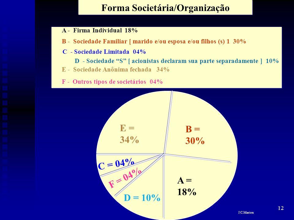 12 Forma Societária/Organização D = 10% C = 04% B = 30% A = 18% E = 34% F = 04% A - Firma Individual 18% B - Sociedade Familiar [ marido e/ou esposa e