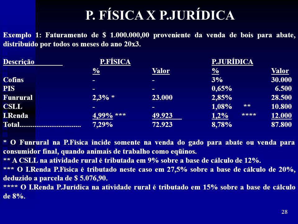 28 Exemplo 1: Faturamento de $ 1.000.000,00 proveniente da venda de bois para abate, distribuído por todos os meses do ano 20x3. Descrição P.FÍSICAP.J