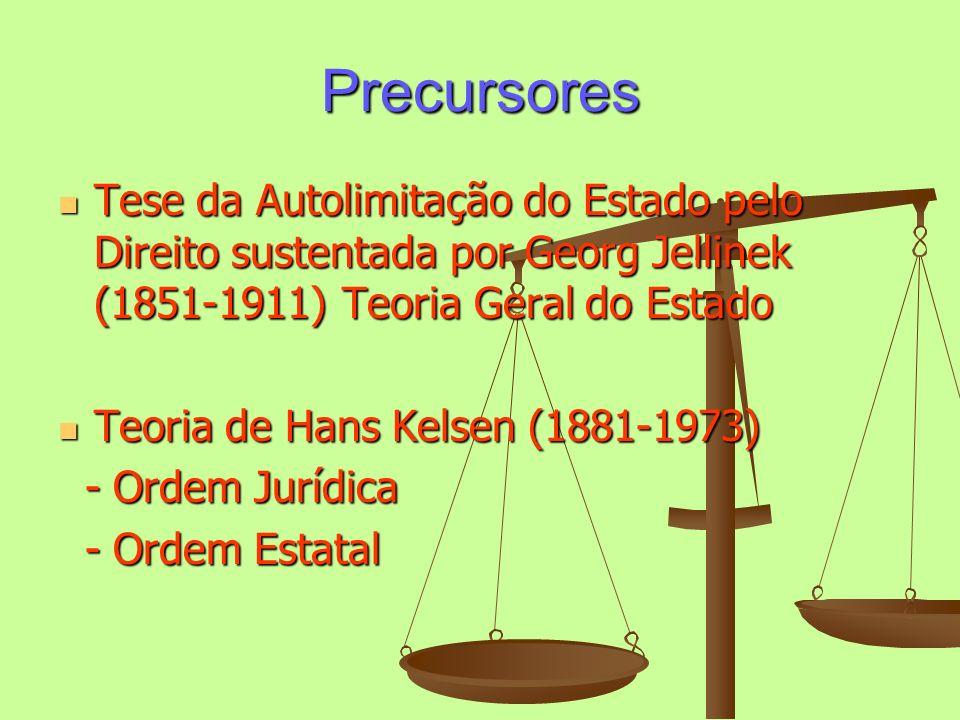 Precursores Tese da Autolimitação do Estado pelo Direito sustentada por Georg Jellinek (1851-1911) Teoria Geral do Estado Tese da Autolimitação do Est