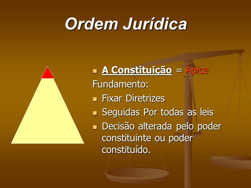 Ordem Jurídica A Constituição = Ápice A Constituição = ÁpiceFundamento: Fixar Diretrizes Fixar Diretrizes Seguidas Por todas as leis Seguidas Por toda