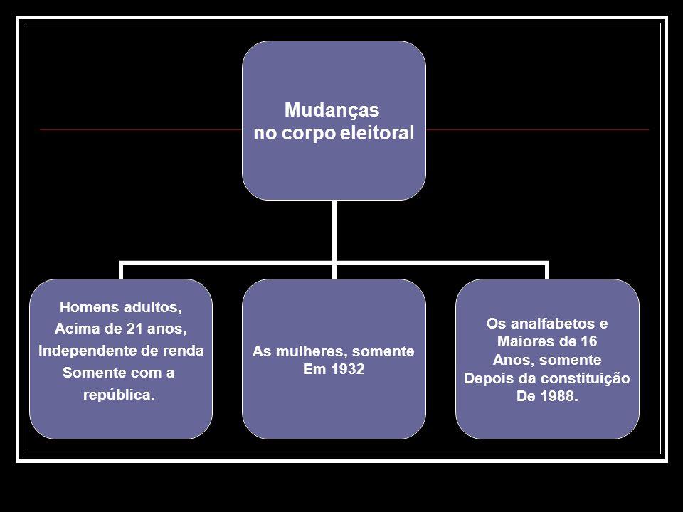 Mudanças no corpo eleitoral Homens adultos, Acima de 21 anos, Independente de renda Somente com a república. As mulheres, somente Em 1932 Os analfabet