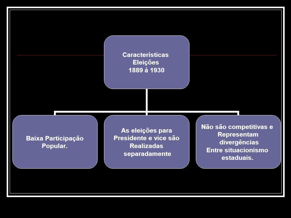 Características Eleições 1889 á 1930 Baixa Participação Popular. As eleições para Presidente e vice são Realizadas separadamente Não são competitivas