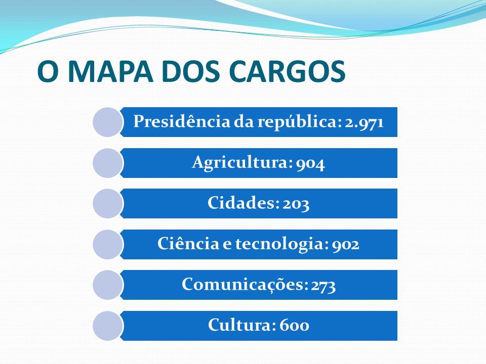 O MAPA DOS CARGOS Presidência da república: 2.971 Agricultura: 904 Cidades: 203 Ciência e tecnologia: 902 Comunicações: 273 Cultura: 600