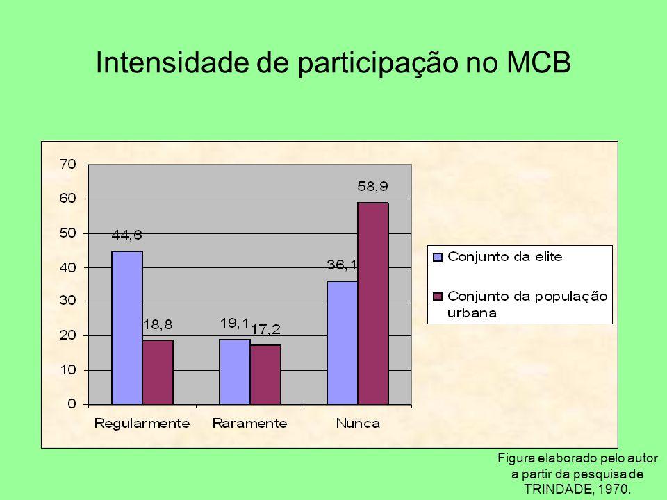 Intensidade de participação no MCB Figura elaborado pelo autor a partir da pesquisa de TRINDADE, 1970.