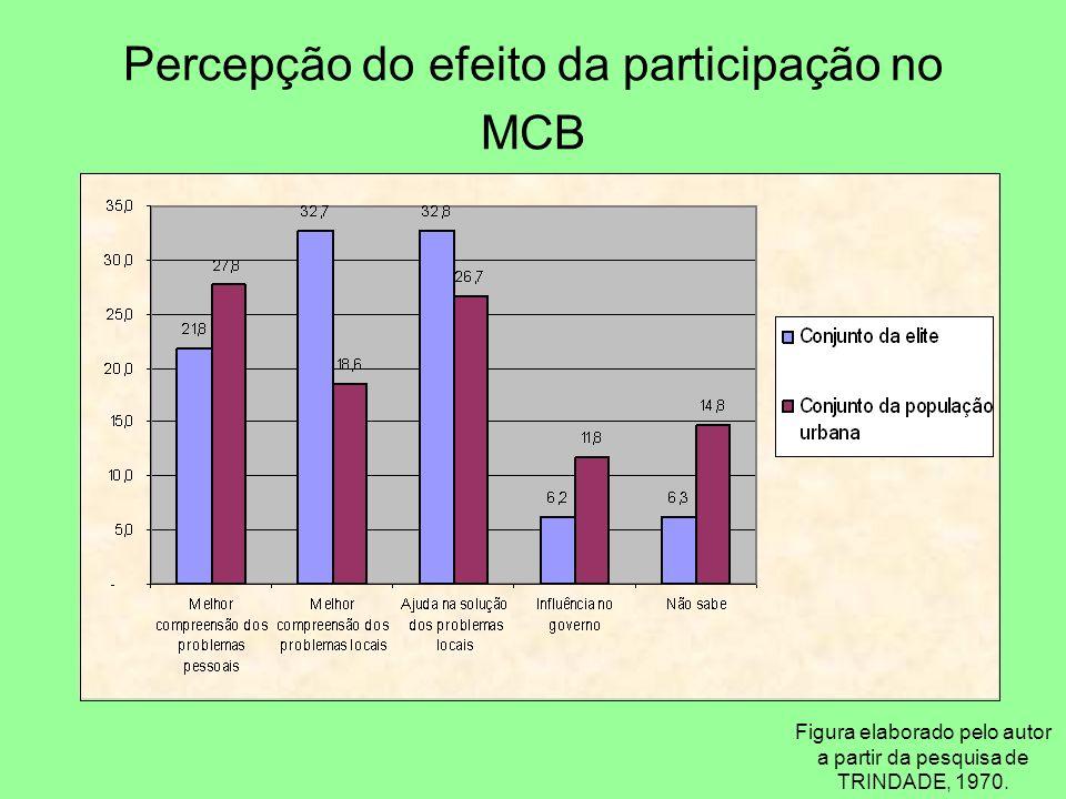 Percepção do efeito da participação no MCB Figura elaborado pelo autor a partir da pesquisa de TRINDADE, 1970.