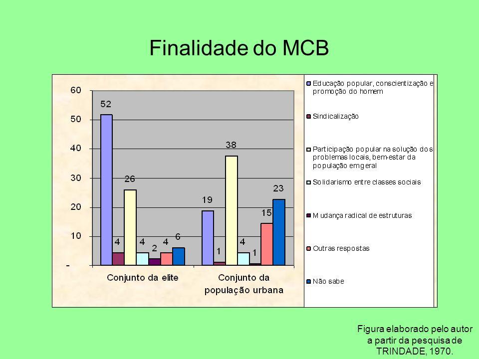 Finalidade do MCB Figura elaborado pelo autor a partir da pesquisa de TRINDADE, 1970.