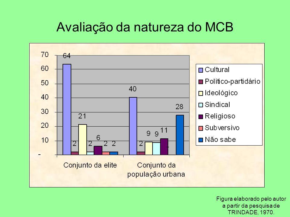 Avaliação da natureza do MCB Figura elaborado pelo autor a partir da pesquisa de TRINDADE, 1970.