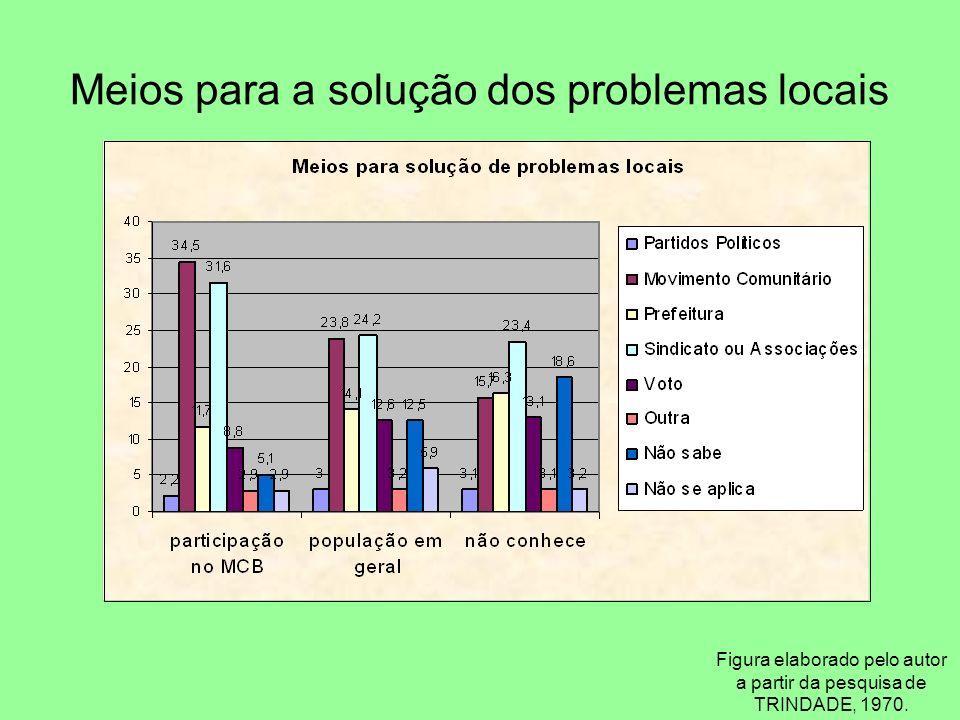 Meios para a solução dos problemas locais Figura elaborado pelo autor a partir da pesquisa de TRINDADE, 1970.