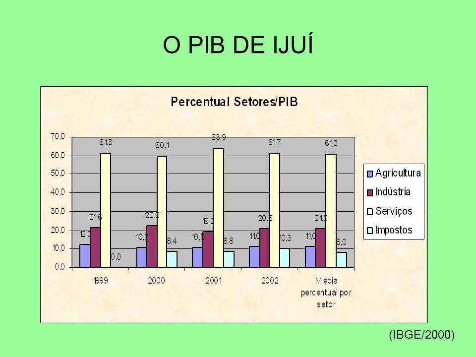 O PIB DE IJUÍ (IBGE/2000)