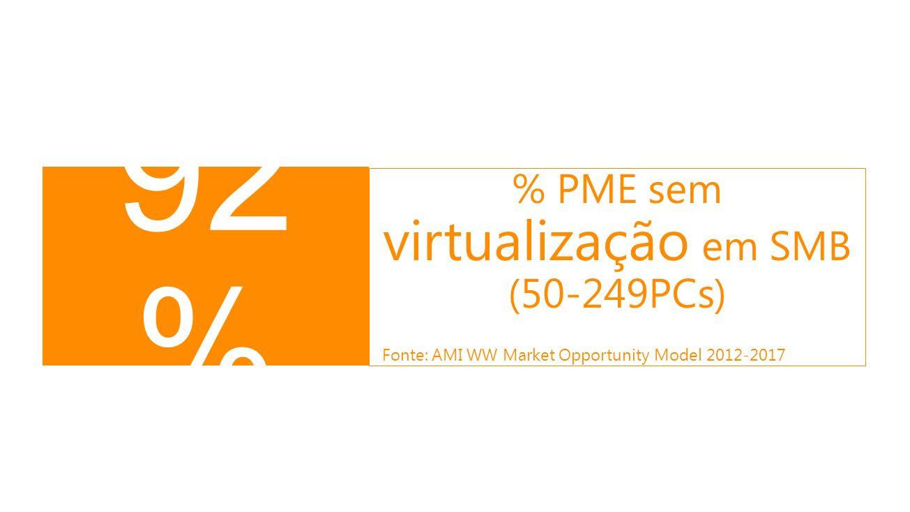 92 % % PME sem virtualização em SMB (50-249PCs) Fonte: AMI WW Market Opportunity Model 2012-2017