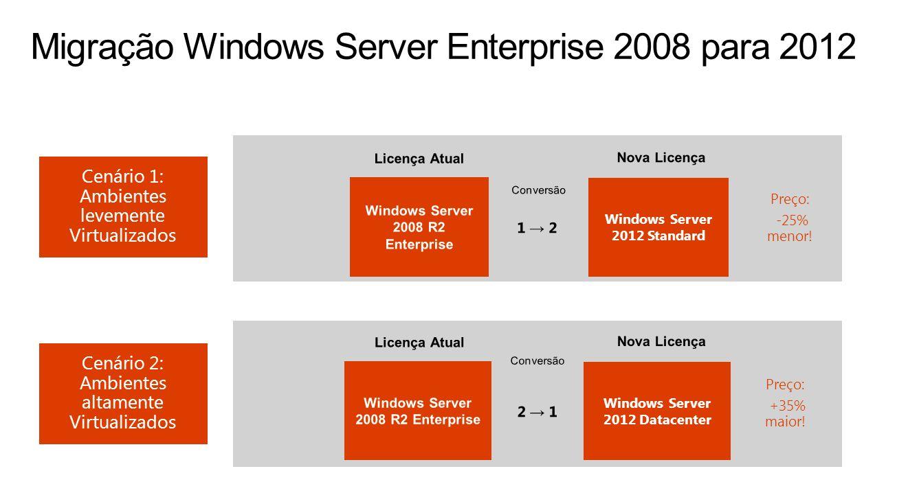Windows Server 2008 R2 Enterprise 1 2 Windows Server 2012 Standard Licença Atual Nova Licença Windows Server 2008 R2 Enterprise 2 1 Conversão Windows