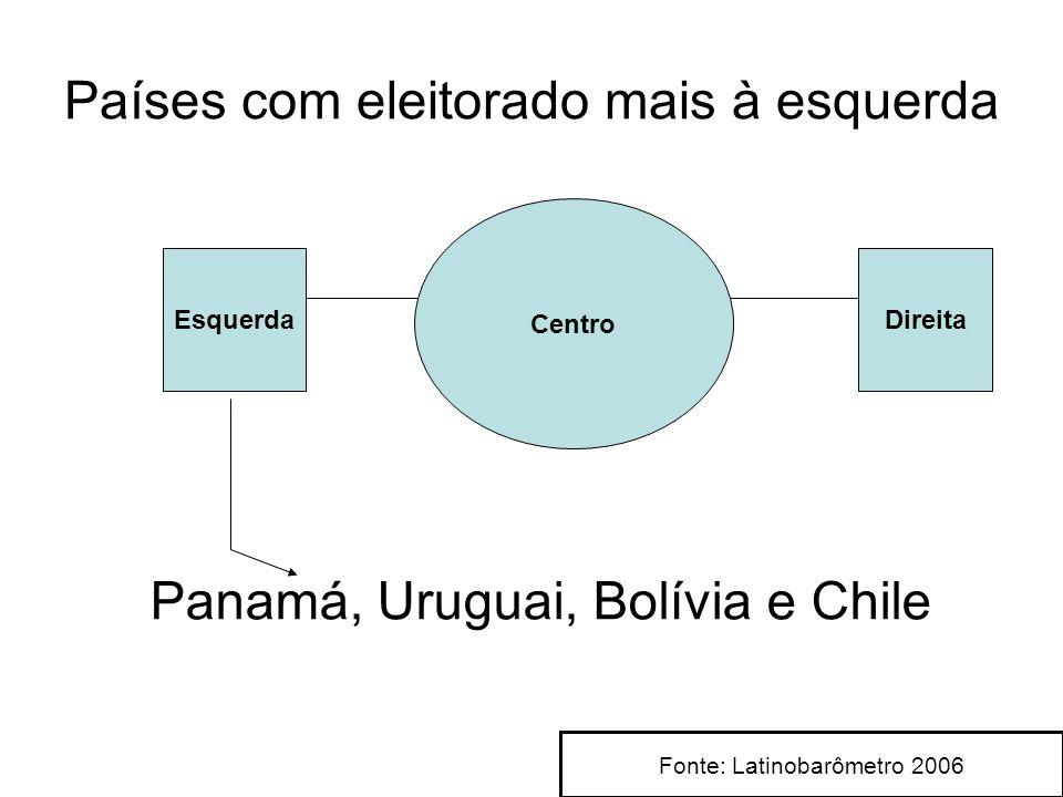Países com eleitorado mais à esquerda Esquerda Centro Direita Panamá, Uruguai, Bolívia e Chile Fonte: Latinobarômetro 2006